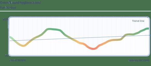 Essentials line graph
